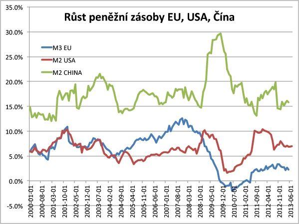 Peněžní zásoba, vývoj – USA, EU, China