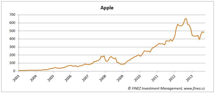 Apple akcie