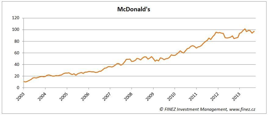 McDonald's akcie
