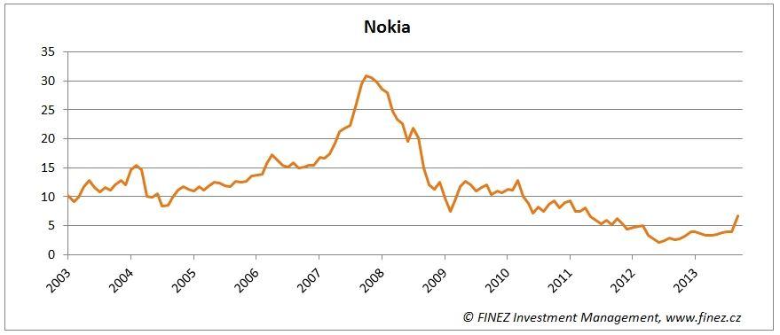 Nokia akcie