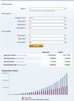 Výpočet: kupní síla úspor na stáří a vyplácené ren