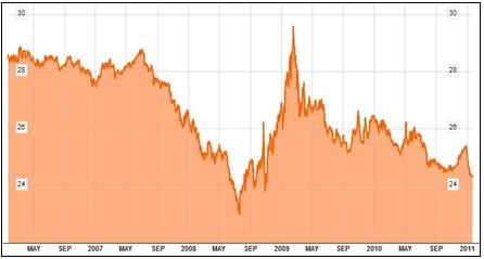 Jak se vyvíjí kurzu koruny k euru od roku 2006
