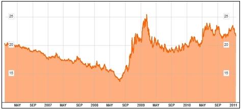 Vývoj kurzu koruny k japonskému jenu od roku 2006