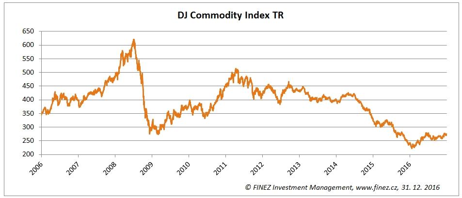 Vývoj hodnoty komoditního indexu DJ Commodity Index TR 39b4401d2f5
