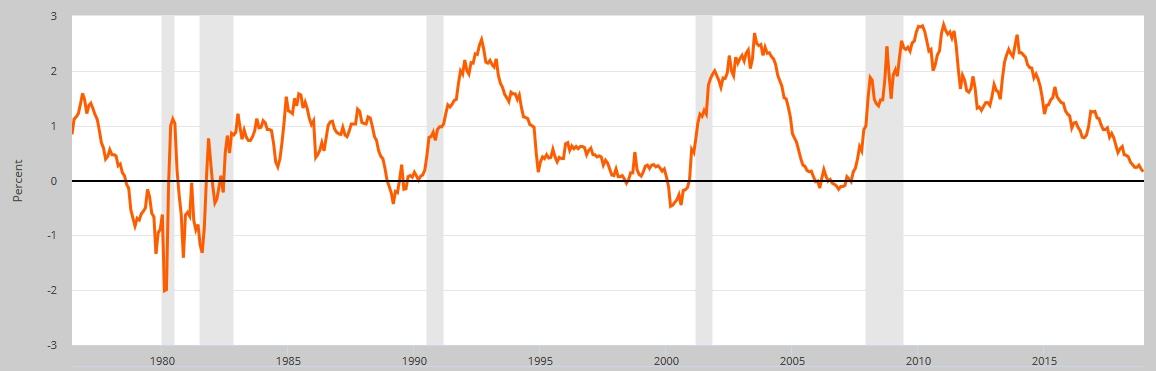 Rozdíl ve výnosech desetiletých a dvouletých amerických státních dluhopisů aec89b47d0a