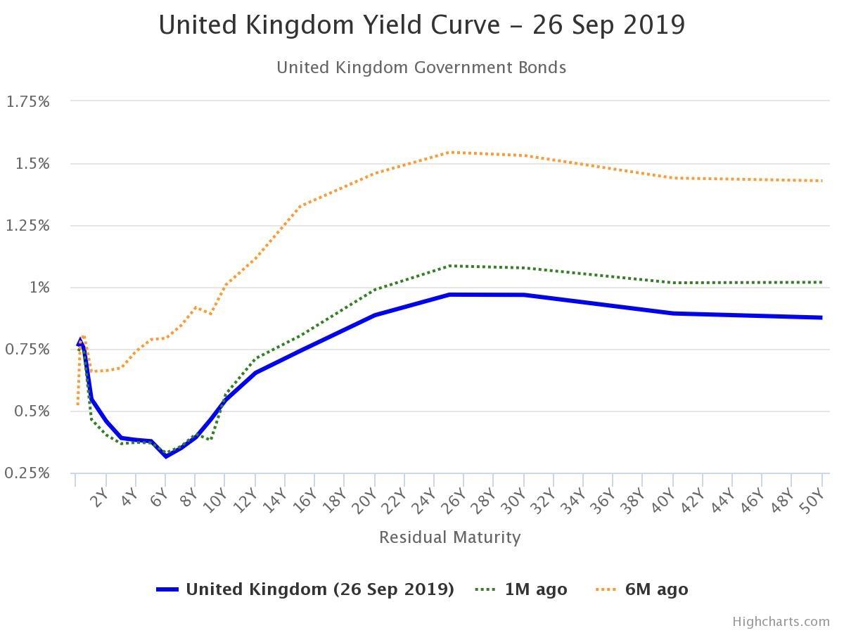 Inverzní výnosová křivka. Státní dluhopisy Velká Británie