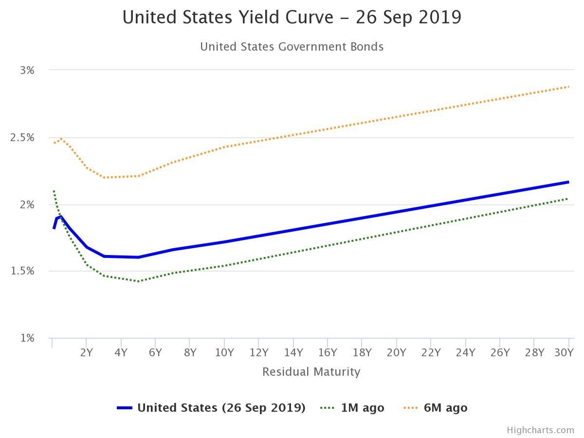 Inverzní výnosová křivka. Státní dluhopisy USA