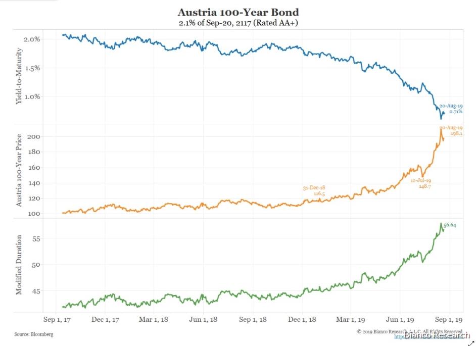 Stoleté státní bondy. Rakousko
