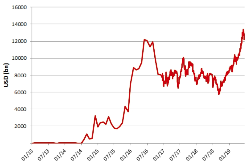 Graf globálního objemu dluhopisů s negativním výnosem k 12. 7. 2019
