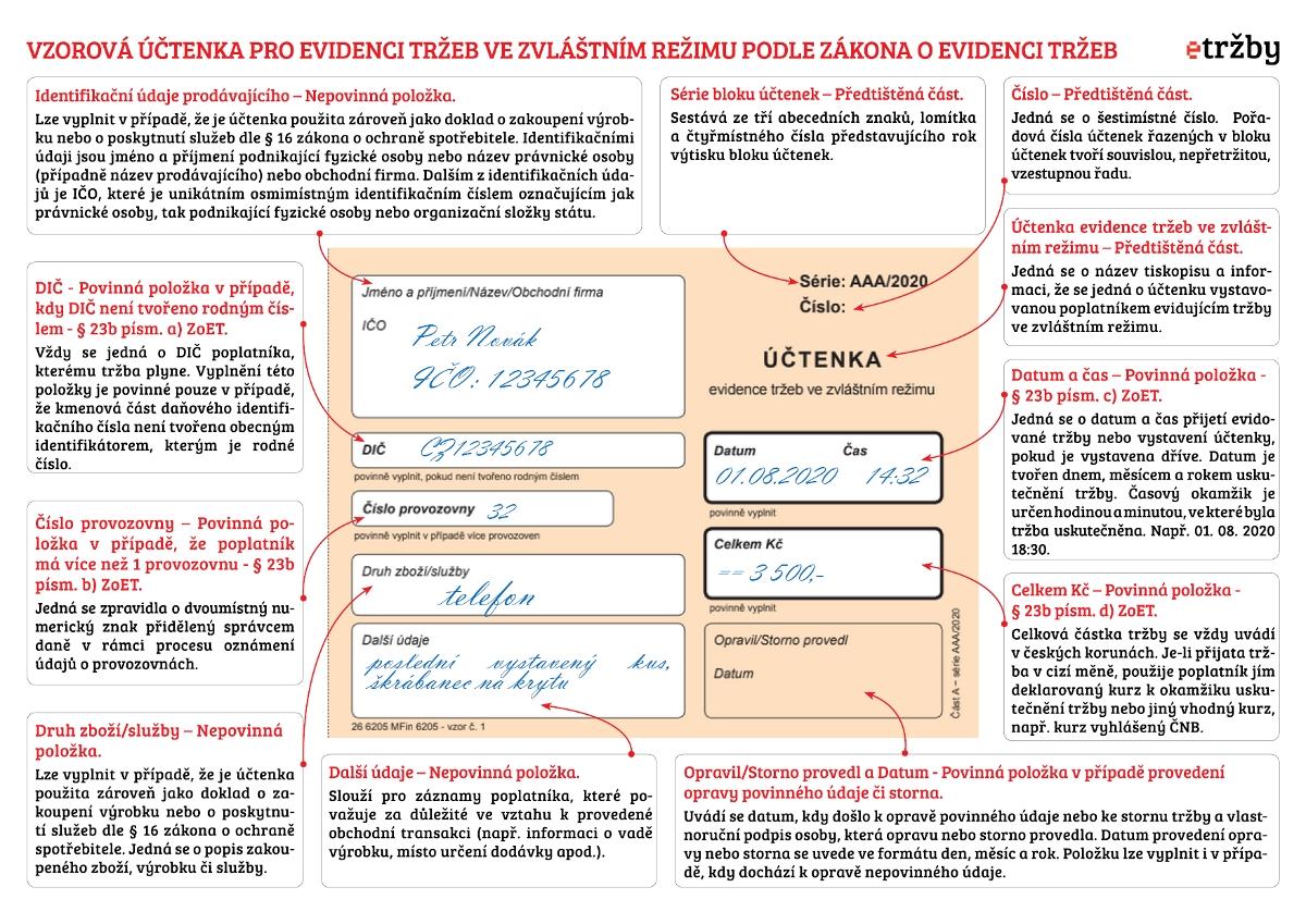 Návod na vyplnění dokladu (Zdroj:etrzby.cz)