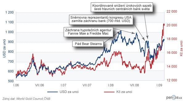 Cena zlata v USD a v Kč