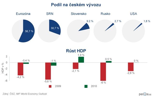České vývozy a recese na zahraničních trzích