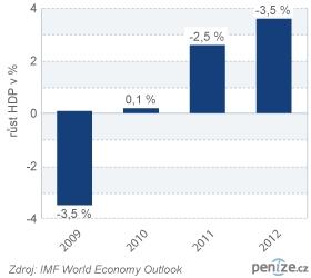 Recese v Česku podle MMF