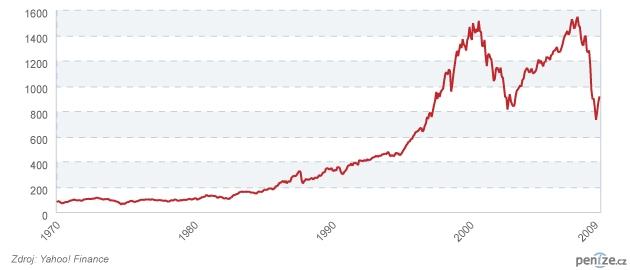 """Index S&P500 a """"dlouhé období"""""""