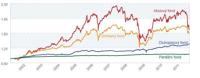 Interní fondy Generali 2001–2011