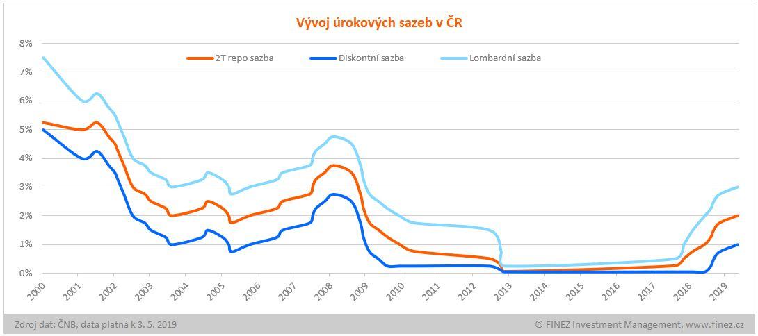 Vývoj úrokových sazeb ČNB