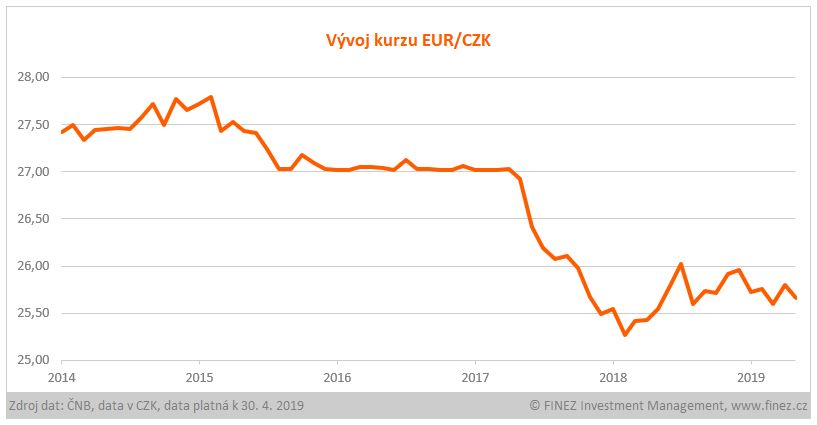 Kurz eura ke koruně.
