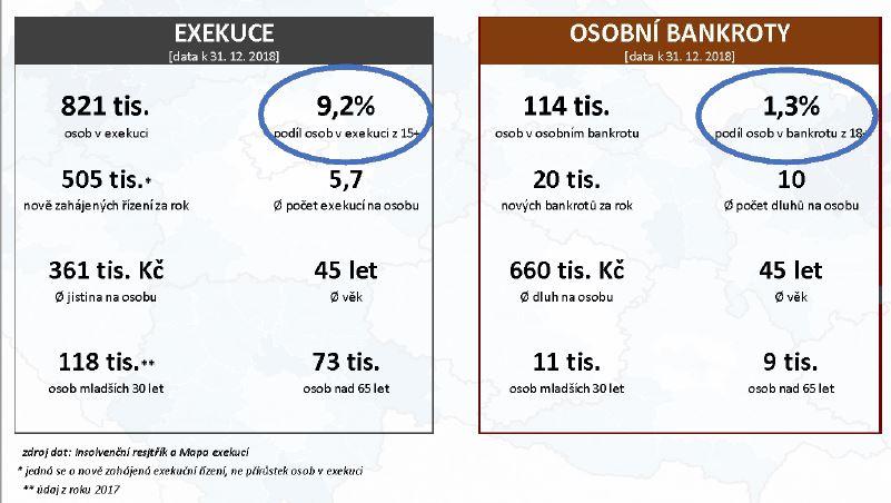 Srovnání exekucí a osobních bankrotů