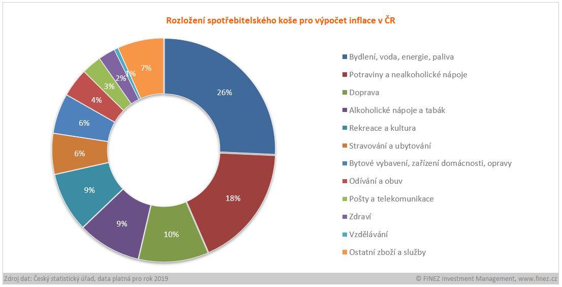 Rozložení spotřebitelského koše pro výpočet inflace