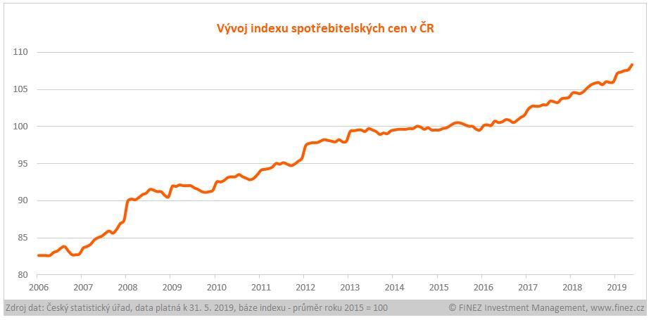 Vývoj indexu spotřebitelských cen