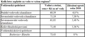 Kolik letos zaplatíte za vodu ve vašem regionu