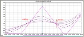 akcie, dluhopis, grafická analýza s vyznačenými body pro ukončení obchodu se ztrátou
