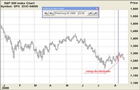 akcie, dluhopis, Denní cenový graf  indexu S&P 500