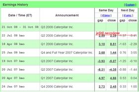 Reakce trhů na hospodářské výsledky firmy Caterpillar (sloupec Same Day/Gap)