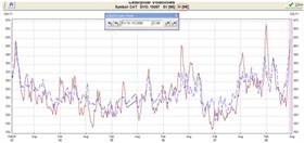 Odhadovaná volatilita