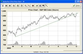 Cenový graf podkladového aktiva
