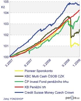 Graf 1: Korunové fondy peněžního trhu s maximálním poklesem kurzu do 2,5 % (v CZK)