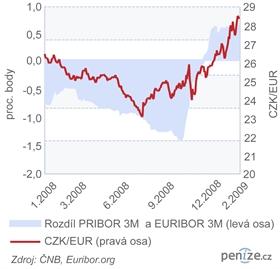 Mezibankovní úrokové sazby a kurz koruny