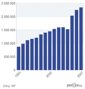 Vývoj počtu daňových přiznání