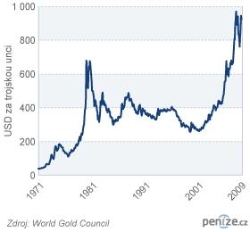 Historické ceny zlata