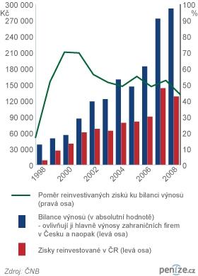 Vývoj bilance výnosů a zisků reinvestovaných zahraničními podniky v ČR