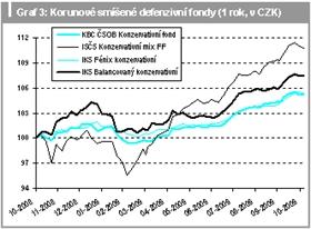 Korunové smíšené defenzivní fondy (1rok, v CZK)