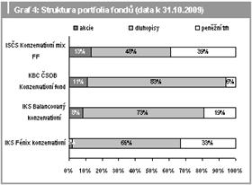 Struktura portfolia fondů (data k 31. 10. 2009)