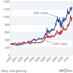Graf vývoje zlata v USD a EUR