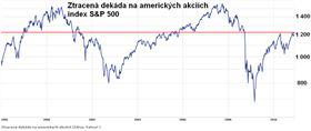 Ztracená dekáda na amerických akciích index S&P 500