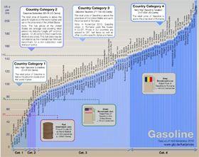 Ceny benzínu 2010 - 2011