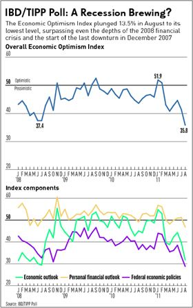 Index ekonomického optimismu IBD/TIPP