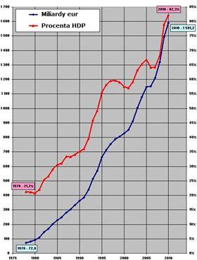 Francouzský veřejný dluh podle maastrichtských kritérií