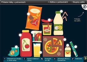 Éčka v potravinách: emulgátory, konzervanty, barviva, přídatné látky