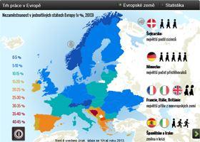 Evropský pracovní trh