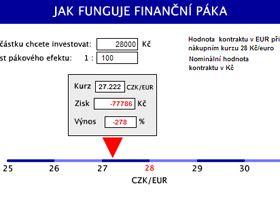 Jak funguje finanční páka