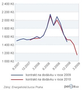 Vývoj ceny elektřiny na PXE za 1 MWh