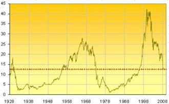 """Ukazatel """"Dow/Gold"""" – od roku 1928"""