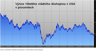 Výnos desetiletých amerických dluhopisů