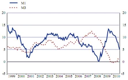 Vývoj peněžního agregátu M1 v eurozóně