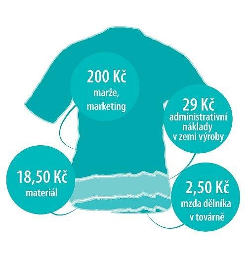 Struktura ceny tričku vyráběného v rozvojové asijské zemi